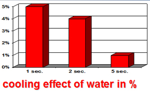 Cooling Effect of Water