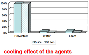 Adhesion of Various Agents